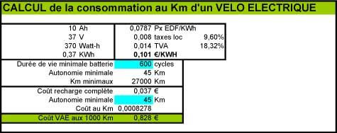 consommation vélo electrique