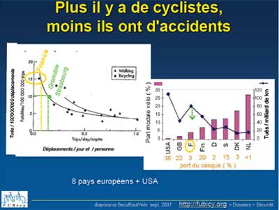 velo electrique accidents