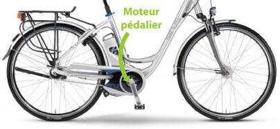 moteur-de-pedalier.jpg