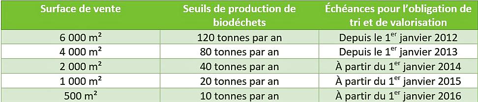 seuils_de_production_des_biodechtes.png