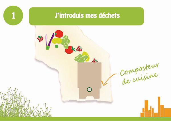 Composteur De Cuisine Je Cultive En Ville