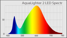 AquaLighter-2-LED-Spectr.jpg
