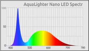 AquaLighter-NANO-LED-Spectr.jpg